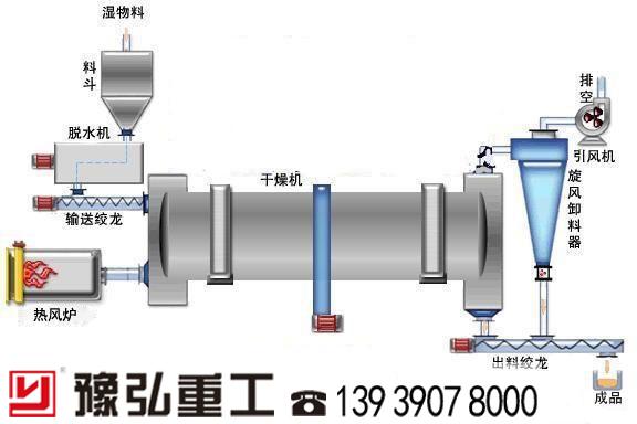 污泥脱水干化工艺流程图